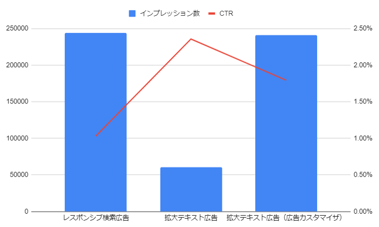 インプレッション数とCTR