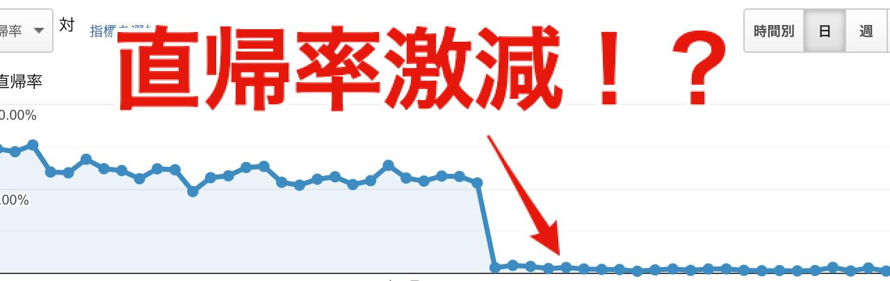 Google Analytics 直帰率激減!ページビュー数激増した場合の原因と対策